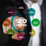 seo keyword process